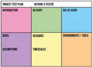 Dashboard Type of Test Plan
