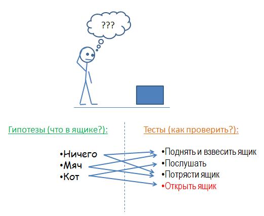 Как проверить коробку