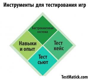 инструменты-для-тестирования-игр