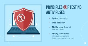 Principles of Testing Antiviruses