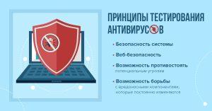 Принципы тестирования антивирусов