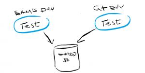 Инструменты для тестовых данных
