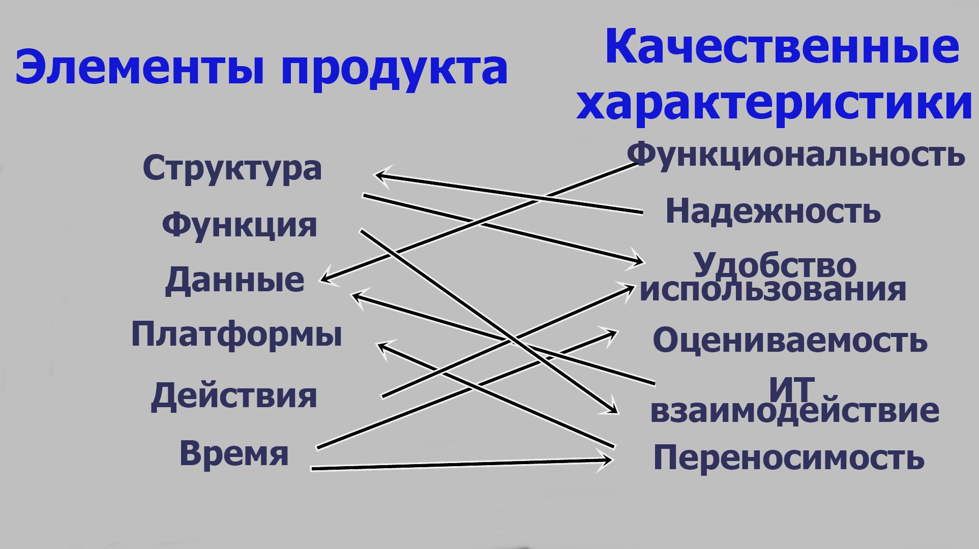 Элементы продукта