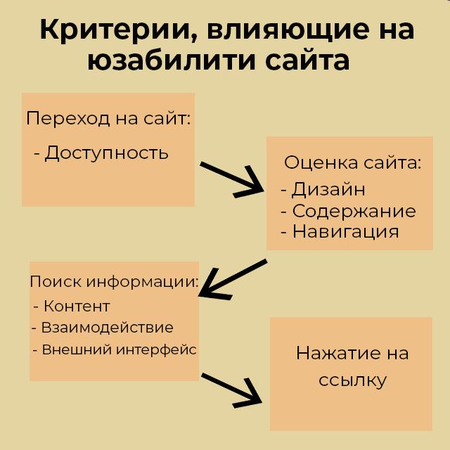 Критерии, влияющие на юзабилити сайта