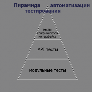 Пирамида автоматизации тестирования