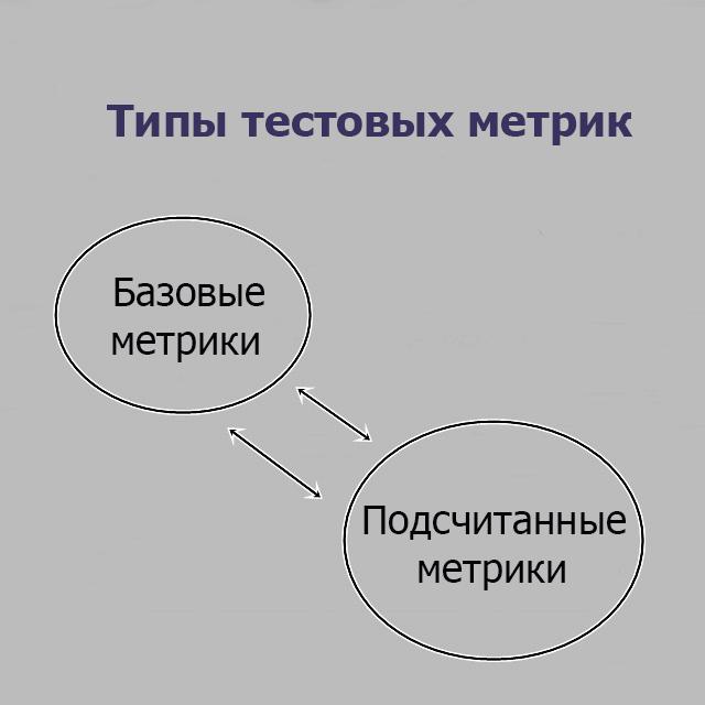 Типы тестовых метрик