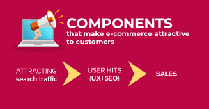Components that make e-commerce attractive to customers
