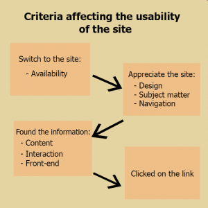 Criteria affecting the usability of the site