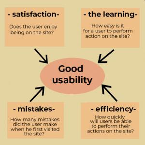 Good usability