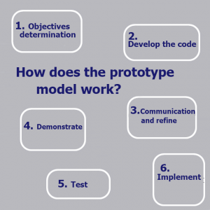 How does the prototype model work