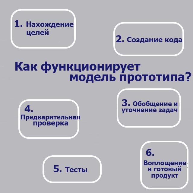 Как функционирует модель прототипа