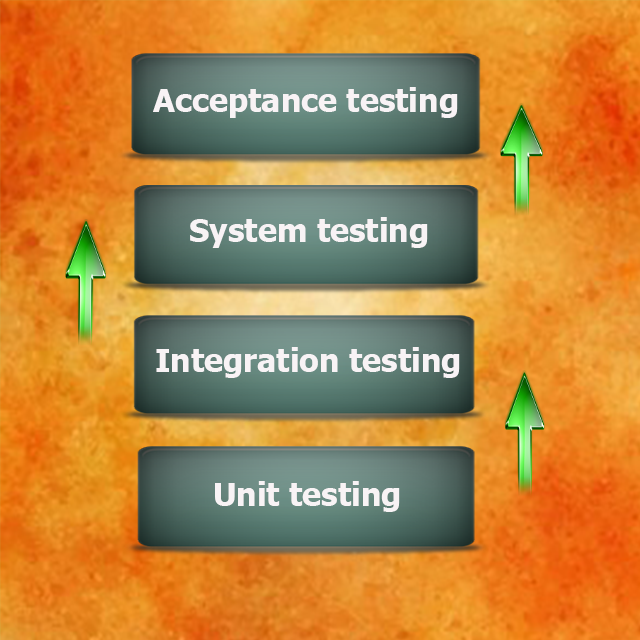 Levels of software testing
