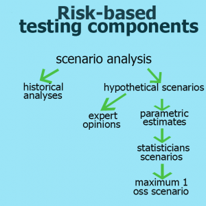 Risk-based testing components