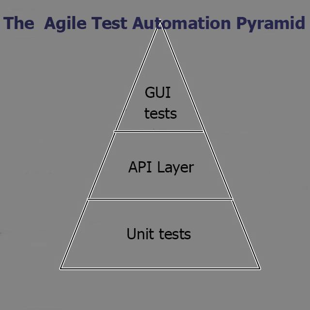 The Agile Test Automation Pyramid