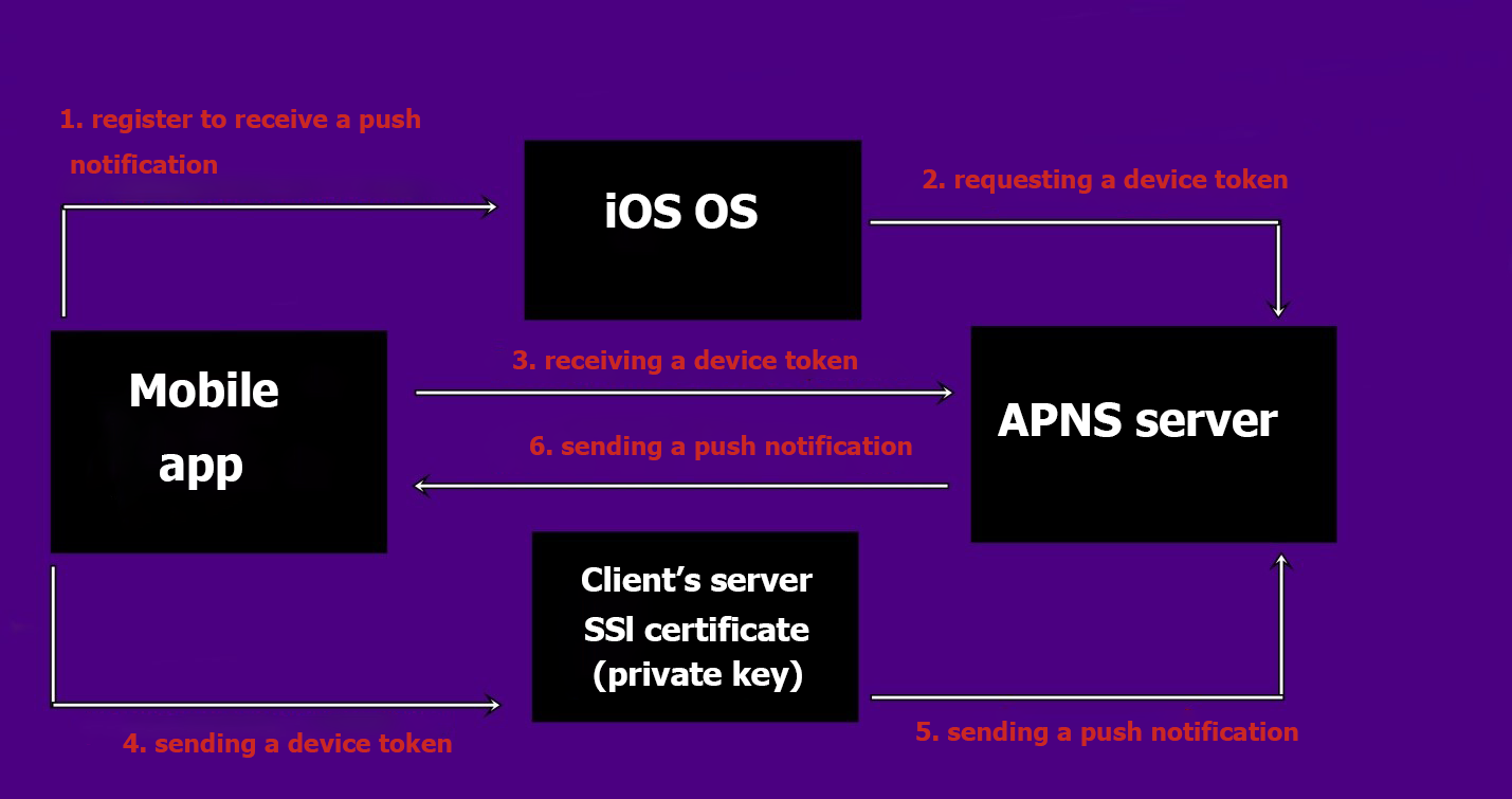 Testing the receiving of push notifications on the basis of APNS service