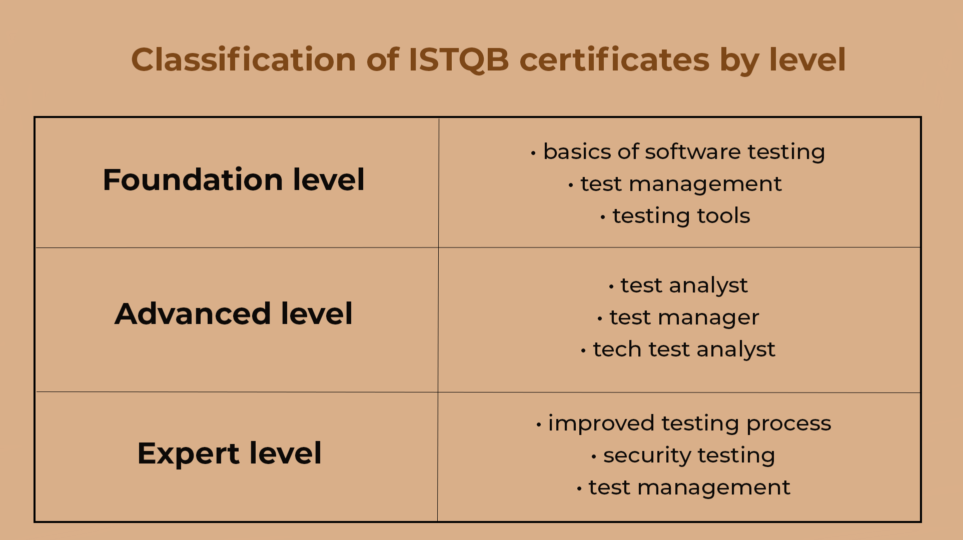 Classification of ISTQB certificates by level