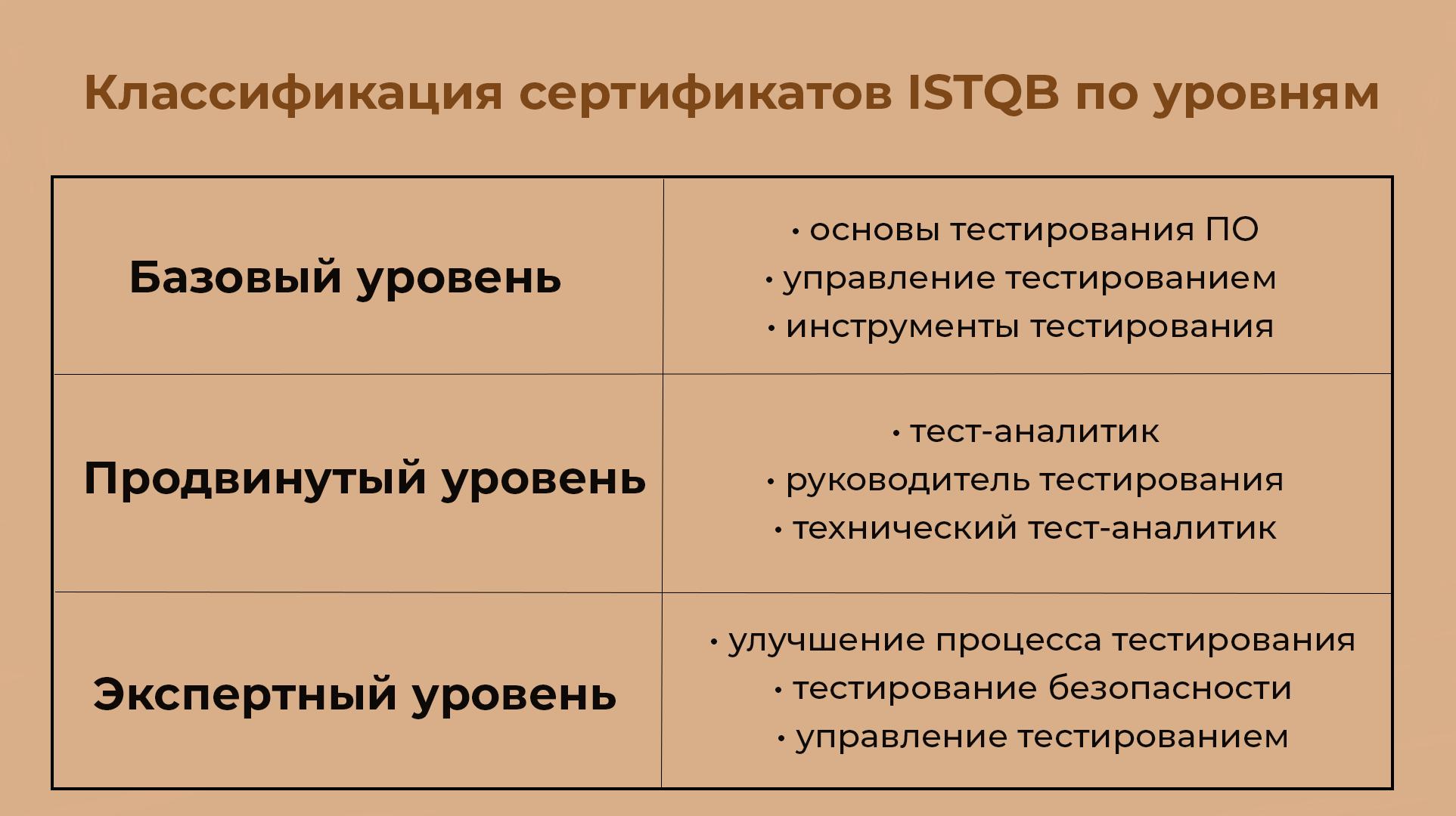 Классификация сертификатов ISTQB по уровням