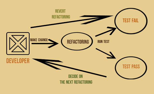 Approximate scheme of code refactoring