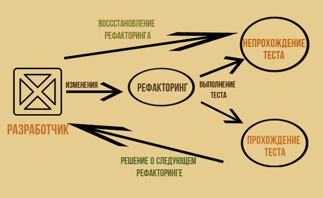 Примерная схема процесса рефакторинга кода