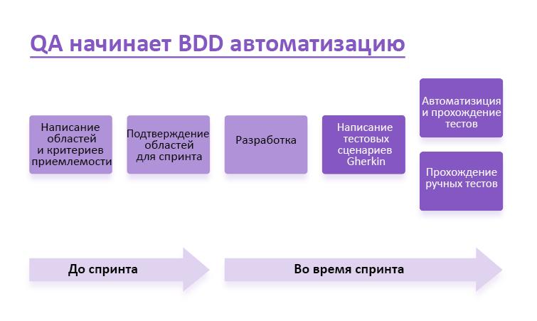QA начинает BDD автоматизацию
