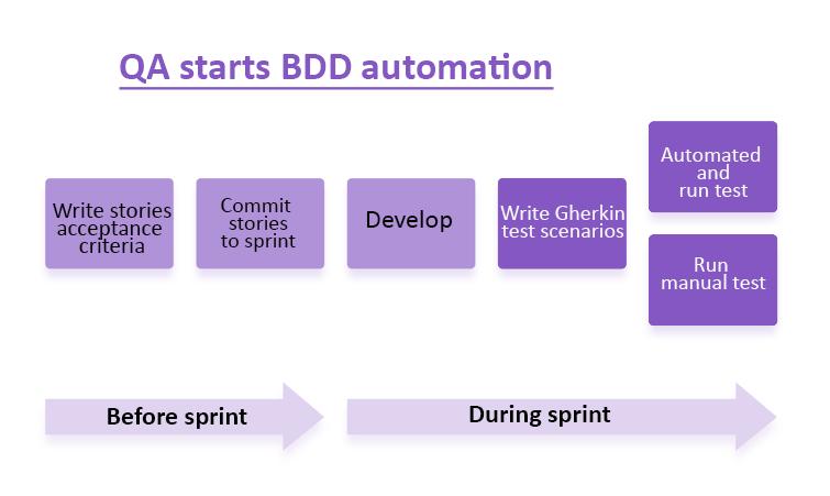 QA starts BDD automation