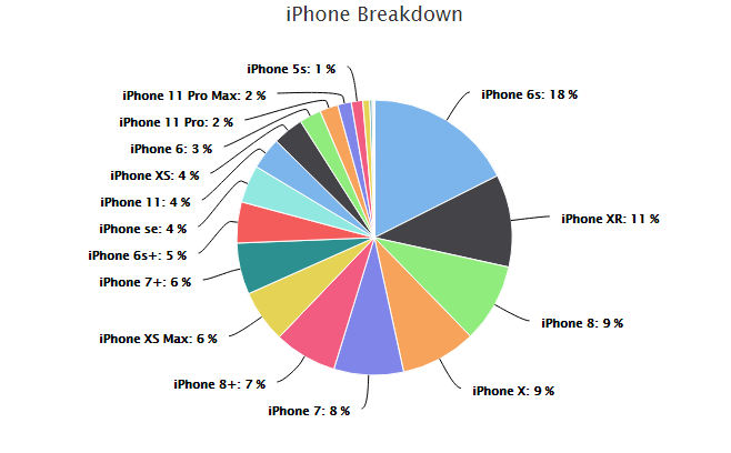 Diagram of the iPhone popularity on the global market