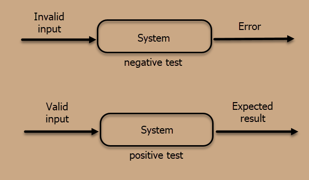 The Comparison of Positive and Negative Testing