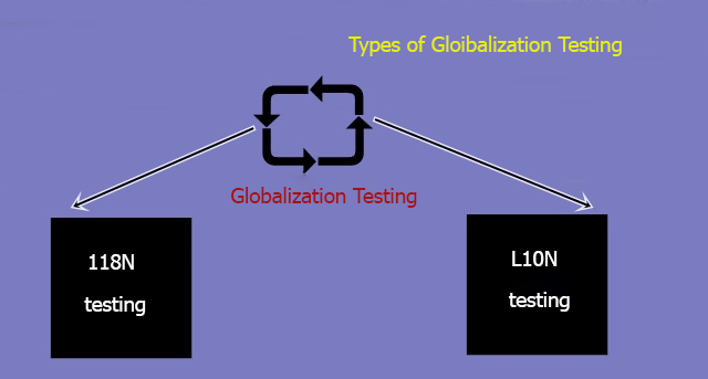 Types of Globalization Testing