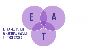 the Venn diagram