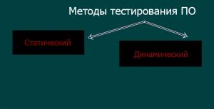 Методы тестирования ПО