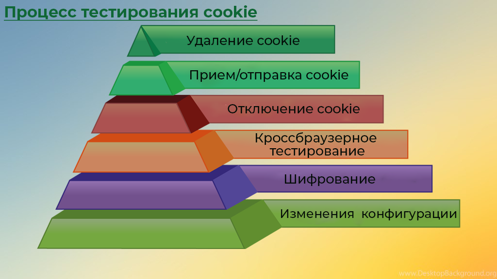 Процесс тестирования cookie