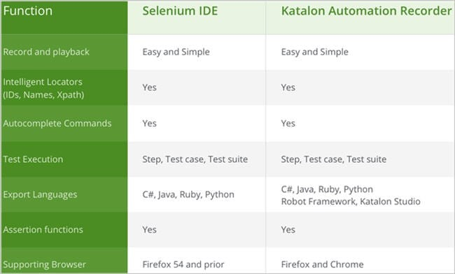 Selenium IDE Vs Katalon Automation Recorder