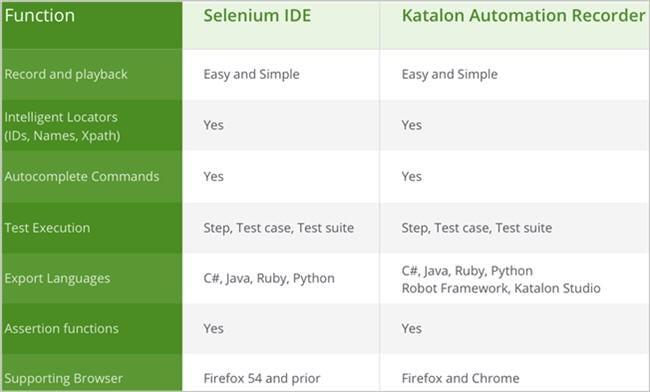 Сравнение Selenium IDE и Katalon Automation Recorder