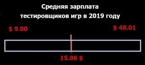 Средняя зарплата тестировщиков игр в 2019 году
