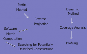 Static and Dynamic Methods