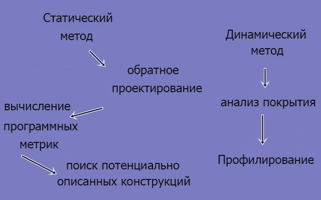 Статический и динамический методы