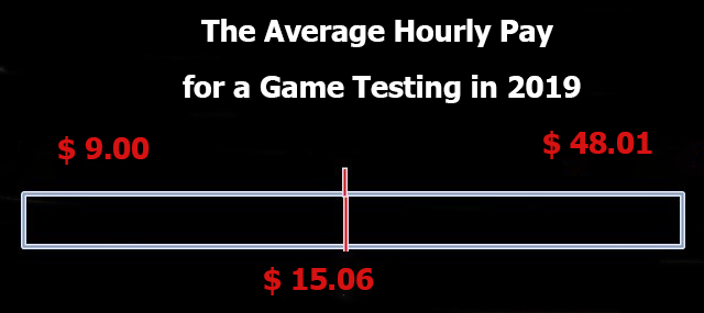 The-Average-Hourly-Pay-for-a-Game-Testing-in-2019