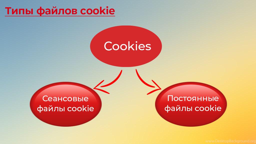 Типы файлов cookie