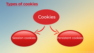 Types of cookies