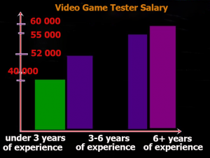 Video Game Tester Salary