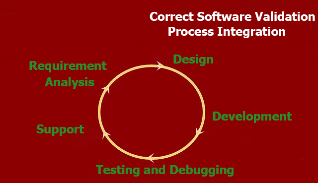 Correct Software Validation Process Integration