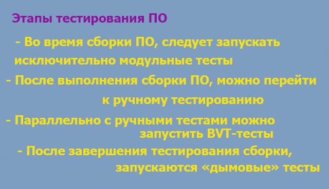 Этапы тестирования ПО