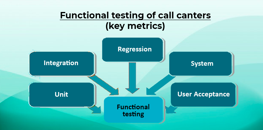 Functional testing of call canters