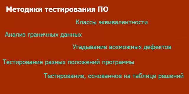 Методики тестирования ПО