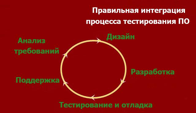 Правильная интеграция процесса тестирования ПО