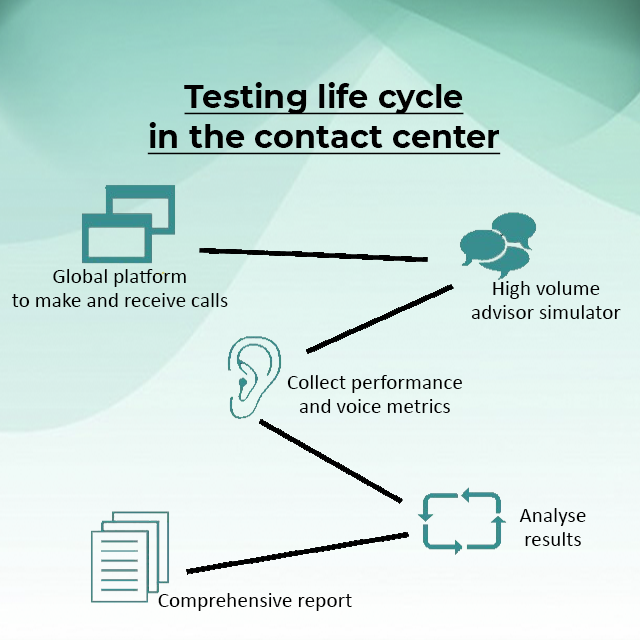 Testing life cycle in the contact center