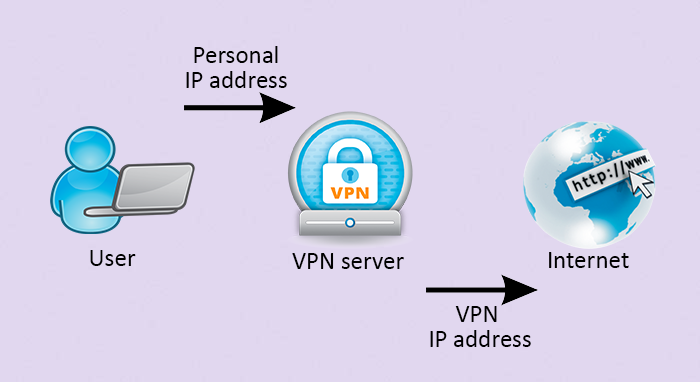 The way how VPN works