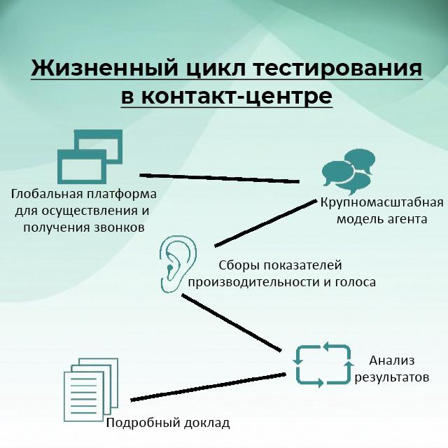 Жизненный цикл тестирования в контакт-центре