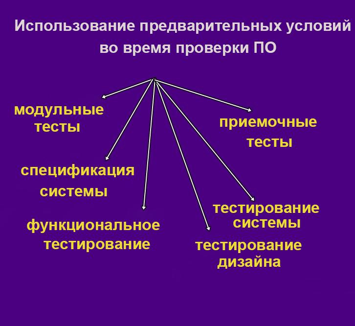 Использование предварительных условий во время проверки ПО