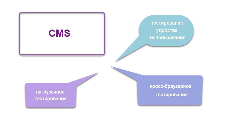 Процесс тестирования систем управления контентом